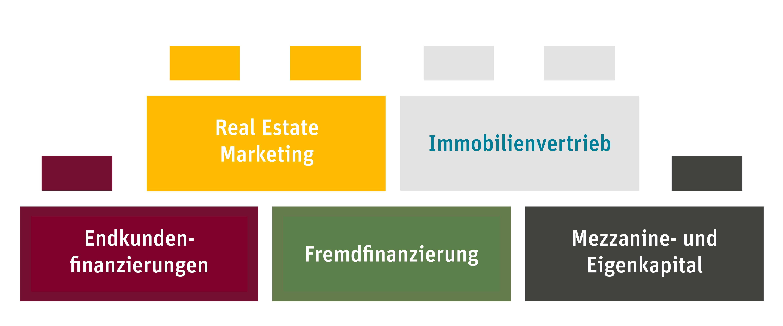 COMPEON Real Estate - Bausteine